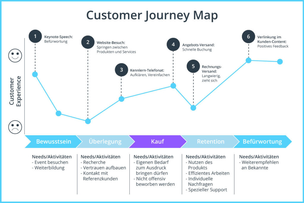 Content Customer Experience